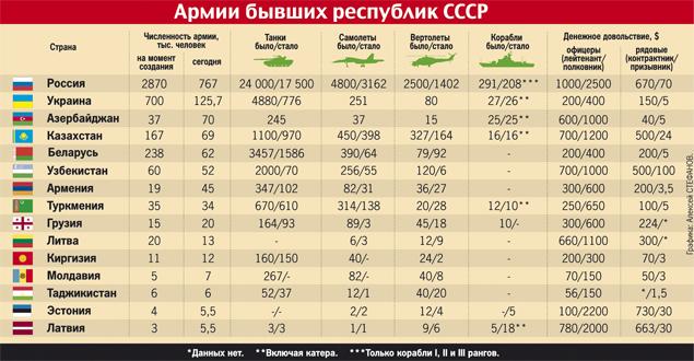 Об увеличении штатной численности российских вооружённых сил до 1,9 млн единиц