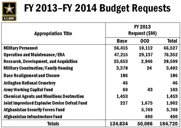 FY2013- FY 2014-BudgeRequest
