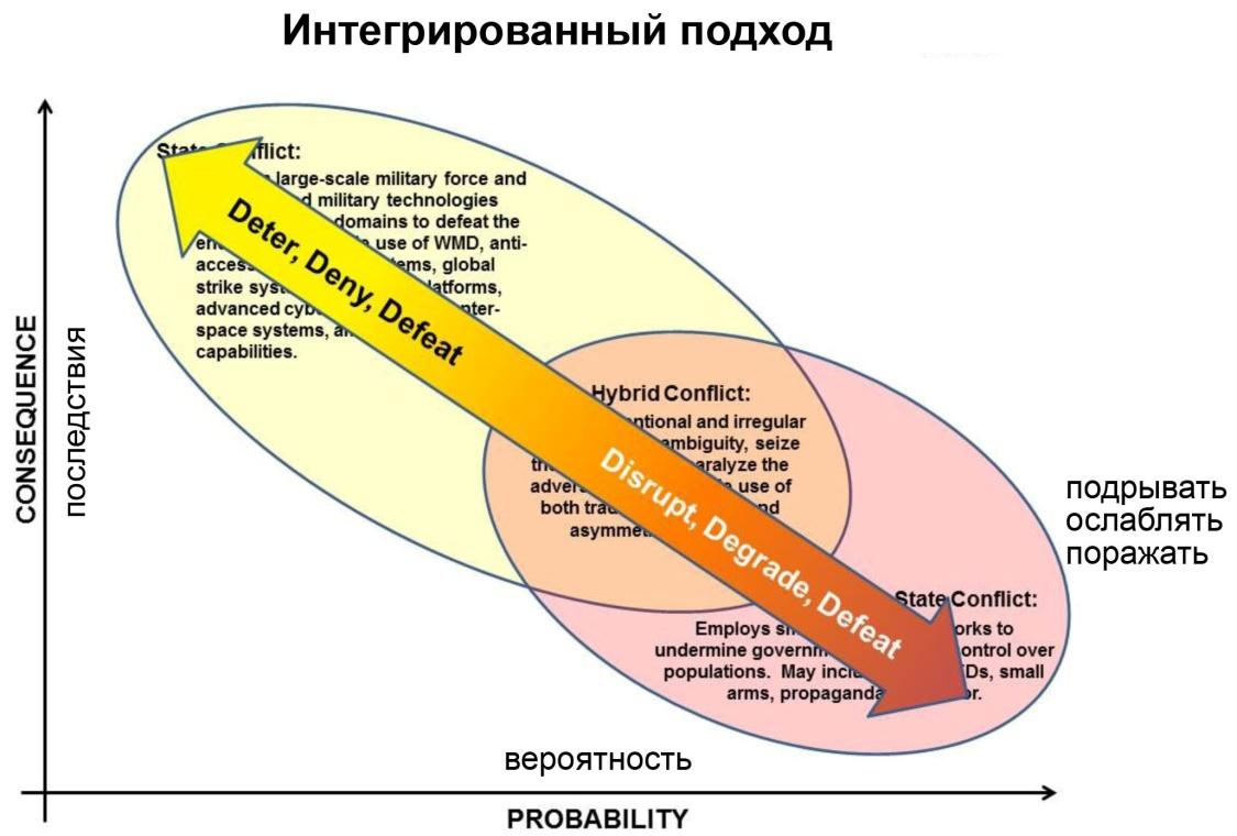 ИнтегрирПодход