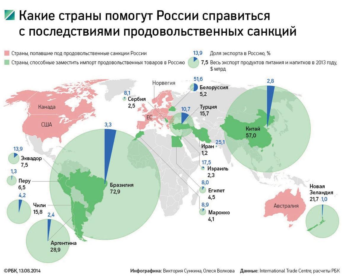 Сценарии развития международных отношений