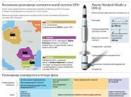 Пентагон признал неэффективность европейской ПРО