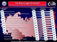 Статистика программы Нанна-Лугара