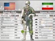 примерная численность вооруженных сил США и Ирана