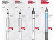 развитие ракет SM-3