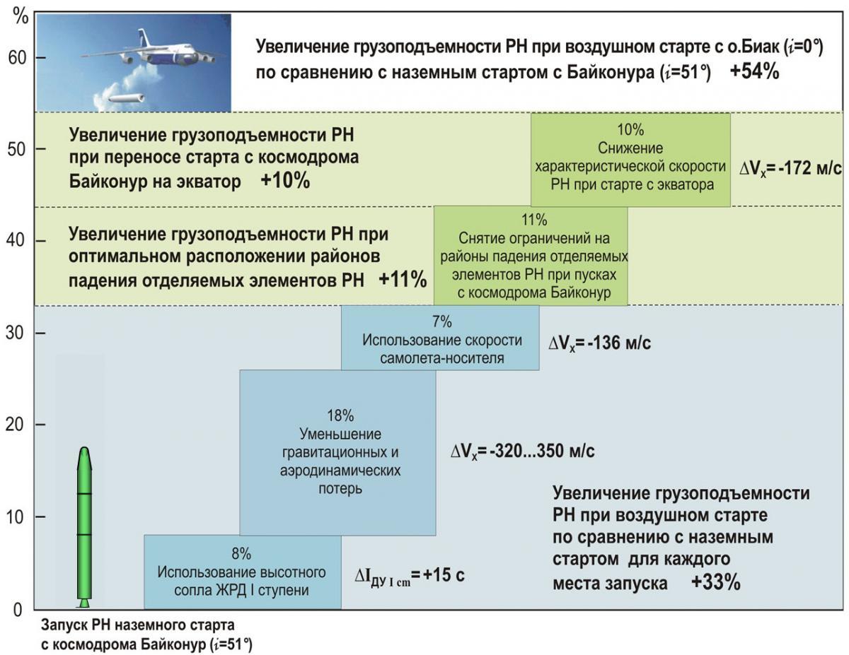http://eurasian-defence.ru/sites/default/files/vstart_2_ris_10.jpg